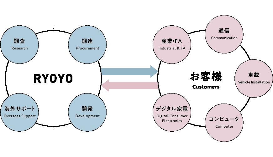 製品 ソリューション 菱洋エレクトロ株式会社