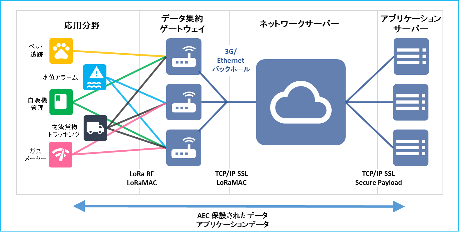 Lora 通信 概念図 RYOYO ELECTRO Corporation
